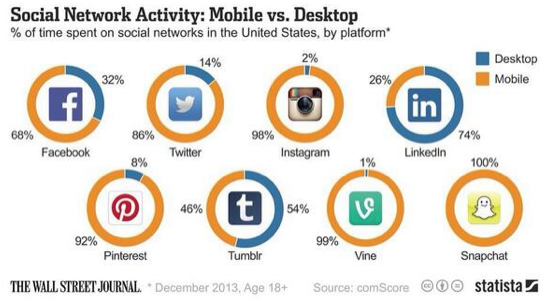 social networks, websites, mobile activity, statistics, responsive