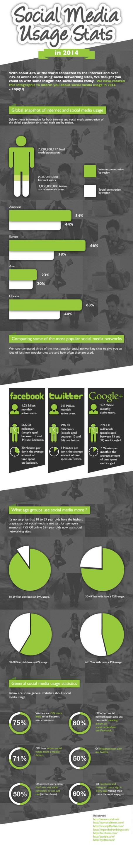social media, social media usage, infographic