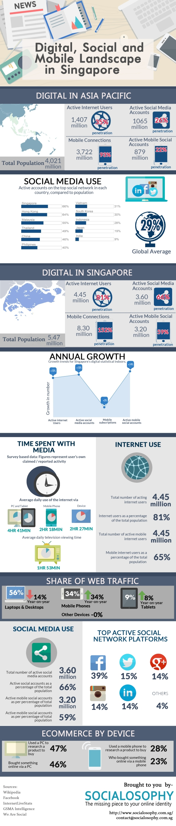 infographic, singapore, social media, digital marketing, mobile usage, trends
